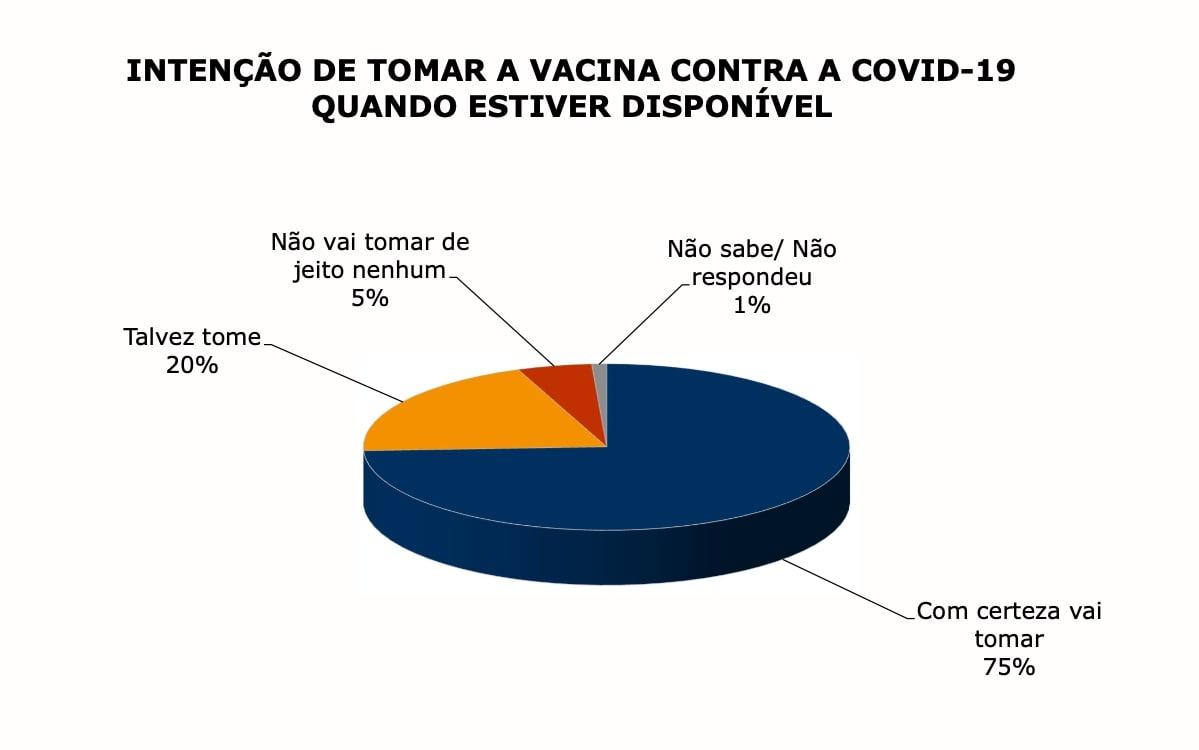 Intenção de tomar a vacina contra a COVID-19 quando estiver disponível