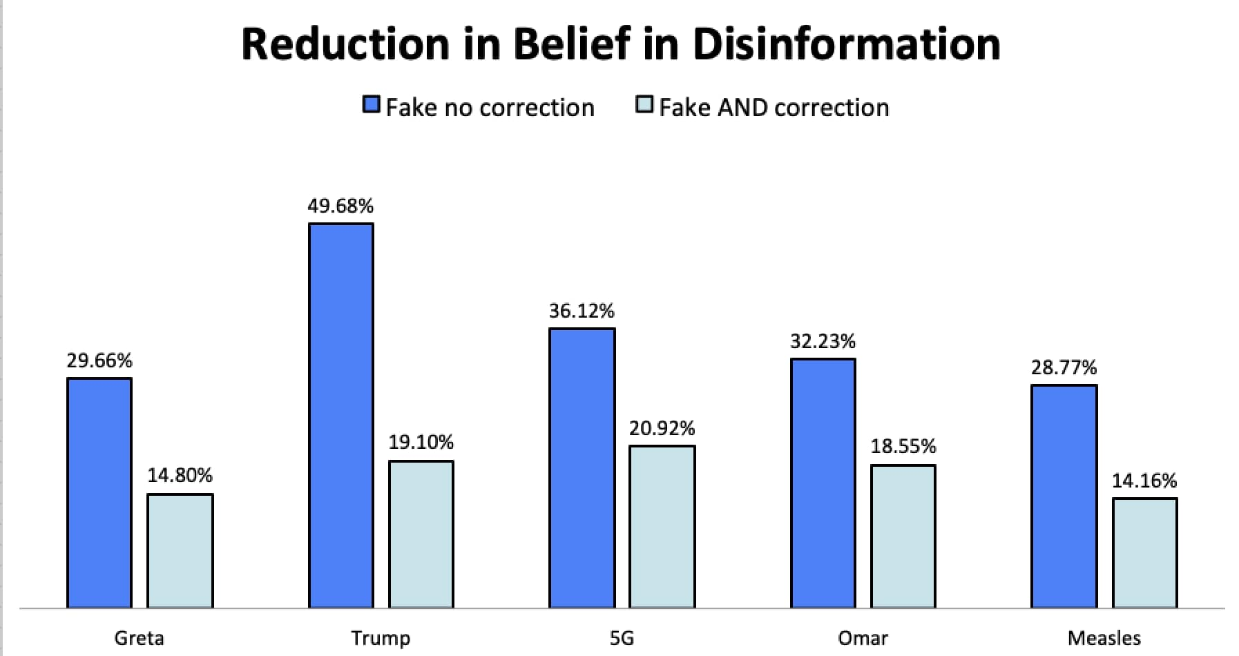 Reduction in Belief in Disinformation