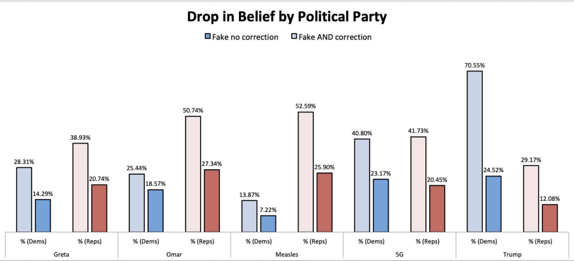 Drop in Belief by Political Party