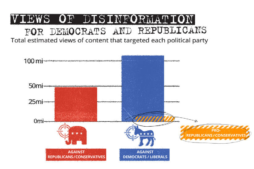 Image 2: Analysis of how much of this disinformation is targeting Democrats/Liberals or Republicans/Conservatives