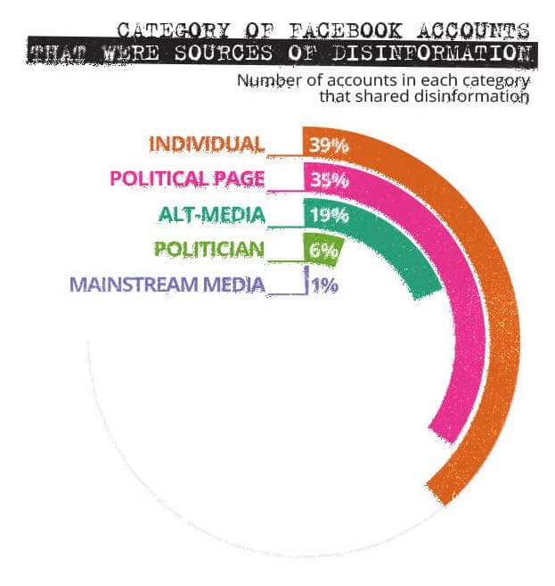 Image 5: Analysis of the sources of political disinformation