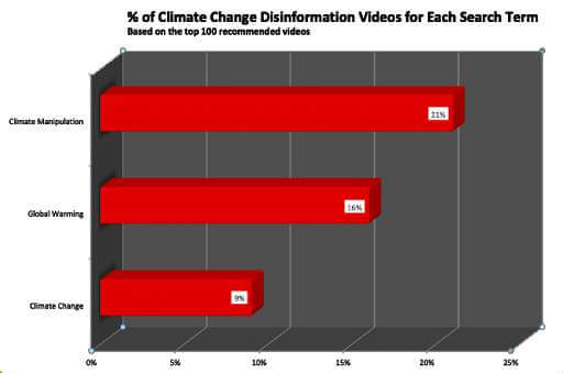 % of Climate Change Misinformation Videos for Each Search Term