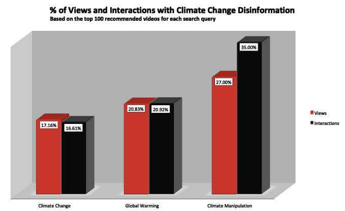 % of Views and Likes on Climate Change