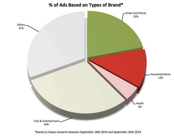 % of Ads Based on Types of Brand*